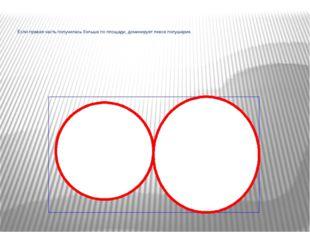 Если правая часть получилась больше по площади, доминирует левое полушарие.