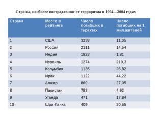 Страны, наиболее пострадавшие от терроризма в 1994—2004 годах Страна Место в