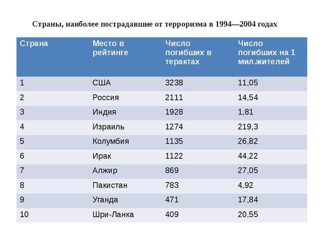 Страны, наиболее пострадавшие от терроризма в 1994—2004 годах Страна Место в...
