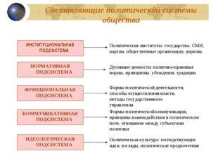 Составляющие политической системы общества ИНСТИТУЦИОНАЛЬНАЯ ПОДСИСТЕМА Полит