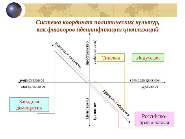 Система координат политических культур, как факторов идентификации цивилизаци...