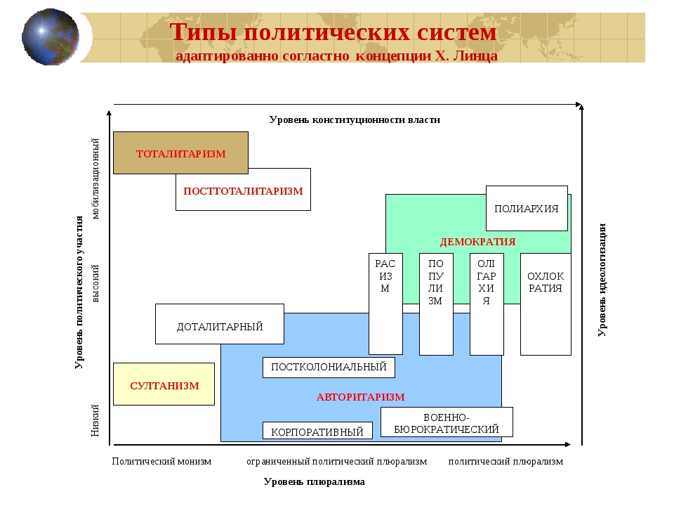 Уровень конституционности власти Политический монизмограниченный политически...