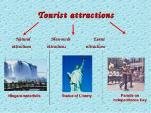 Tourist attractions Natural Man-made Event attractions attractions attraction