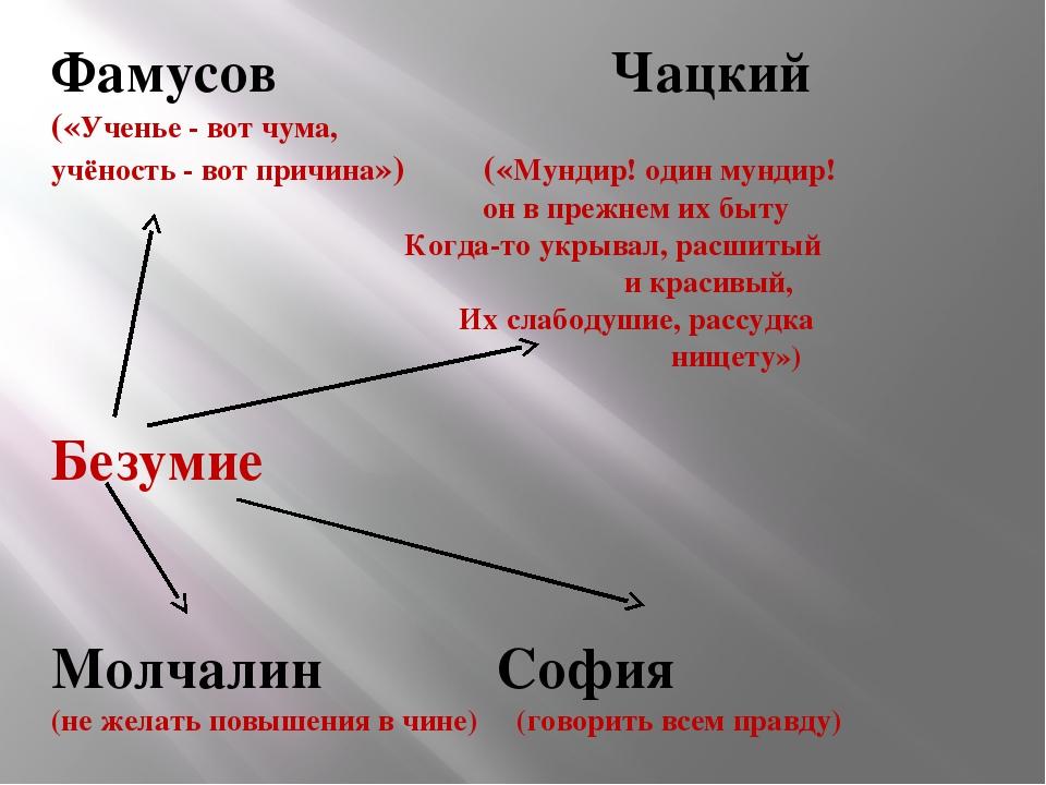 Фамусов Чацкий («Ученье - вот чума, учёность - вот причина») («Мундир! один м...