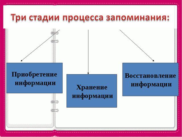 Приобретение информации Хранение информации Восстановление информации