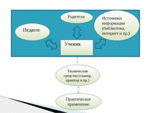 Педагог Технические средства (сканер, принтер и пр.) Ученик Источники информ