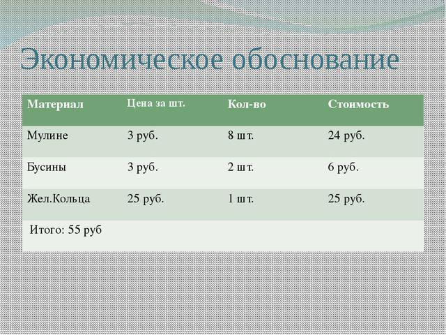 Экономическое обоснование Материал Цена зашт. Кол-во Стоимость Мулине 3руб. 8...