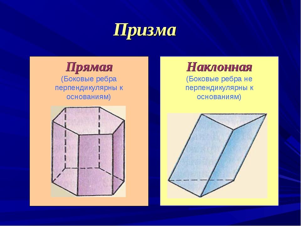 Прямая (Боковые ребра перпендикулярны к основаниям) Призма Наклонная (Боковые...