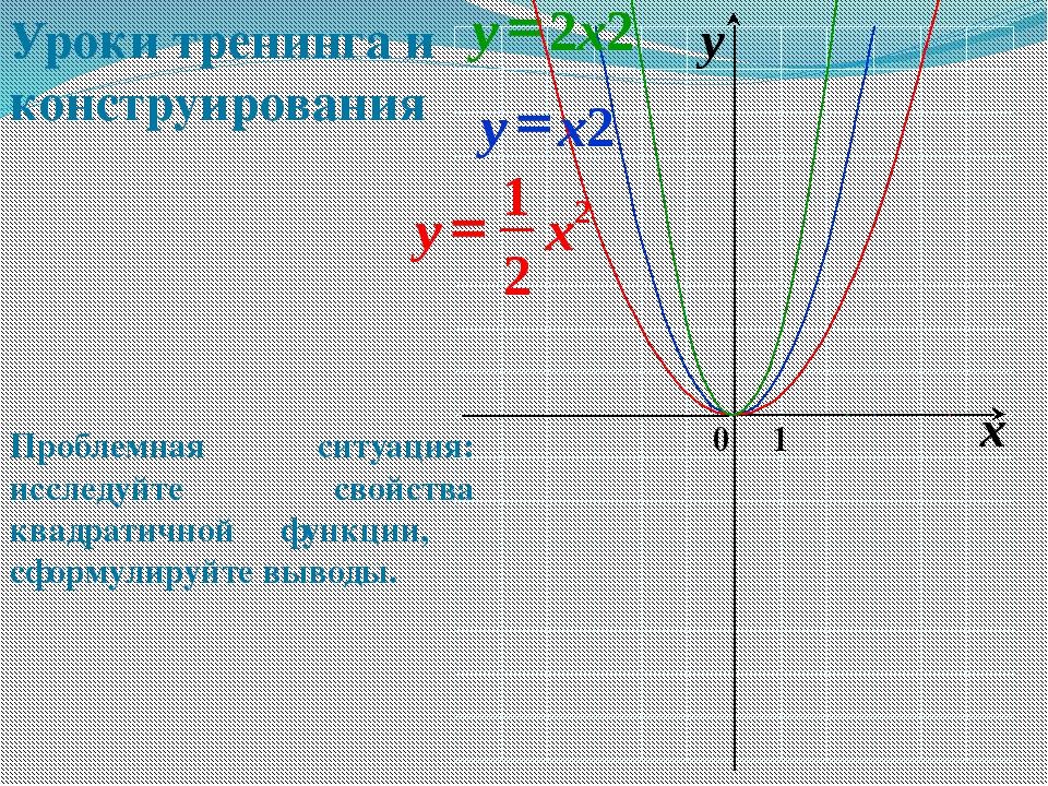 0 x y 1 Проблемная ситуация: исследуйте свойства квадратичной функции, сформ...