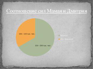 Соотношение сил Мамая и Дмитрия 100—120 тыс. чел. 150—200 тыс. чел.