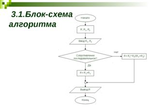 3.1.Блок-схема алгоритма