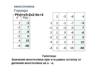 Значения Схема многочлена Горнера Р(х)=x3-2x2-6x+4 Гипотеза: Значение многочл