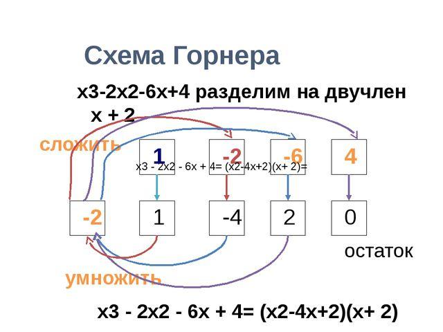 Схема Горнера . x3-2x2-6x+4 разделим на двучлен х + 2 1 -2 -6 4 1 1 -4 2 0 -...