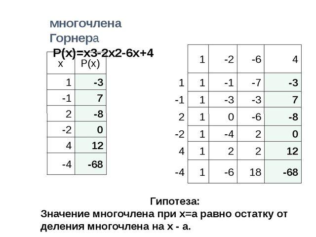 Значения Схема многочлена Горнера Р(х)=x3-2x2-6x+4 Гипотеза: Значение многочл...