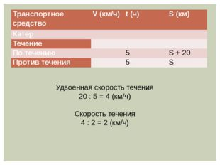 Удвоенная скорость течения 20 : 5 = 4 (км/ч) Скорость течения 4 : 2 = 2 (км/