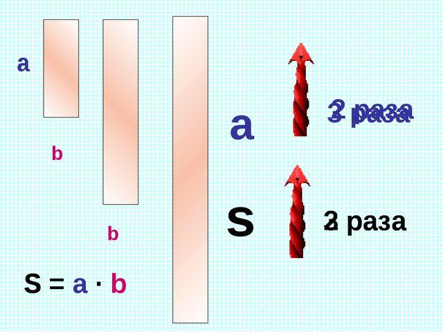 S = a · b a s b b a 2 раза 2 раза 3 раза 3 раза