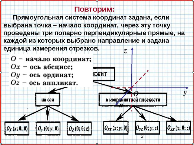 Повторим: Прямоугольная система координат задана, если выбрана точка – начало...