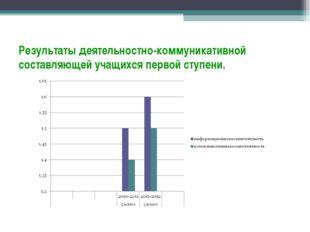 Результаты деятельностно-коммуникативной составляющей учащихся первой ступени.