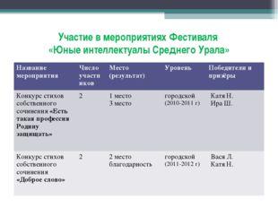 Участие в мероприятиях Фестиваля «Юные интеллектуалы Среднего Урала» Название