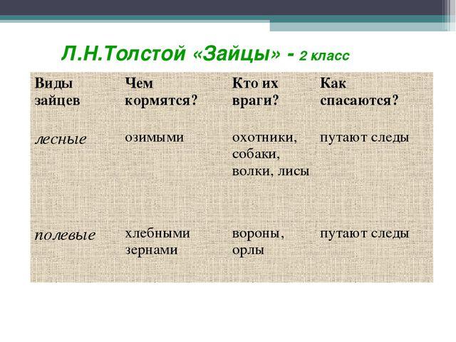 Л.Н.Толстой «Зайцы» - 2 класс Виды зайцевЧем кормятся?Кто их враги?Как сп...