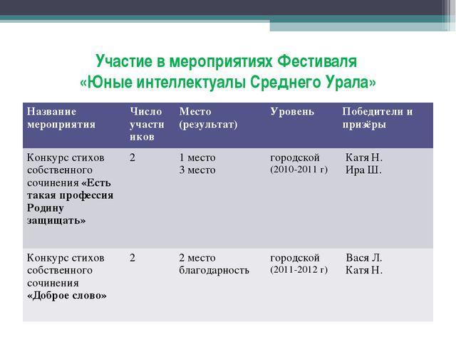Участие в мероприятиях Фестиваля «Юные интеллектуалы Среднего Урала» Название...