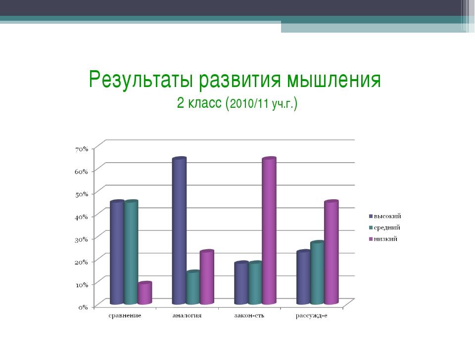 Результаты развития мышления 2 класс (2010/11 уч.г.)