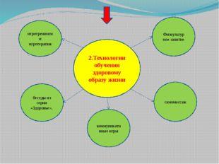 2.Технологии обучения здоровому образу жизни Физкультур ное занятие самомасса