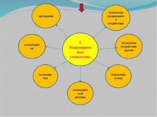 3. Коррекционные технологии: арттерапия технологии музыкального воздействия