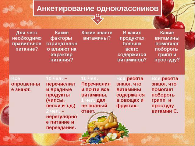 Анкетирование одноклассников 11 ч Для чего необходимо правильное питание? Как...