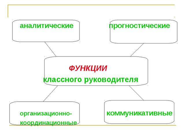 аналитические прогностические ФУНКЦИИ классного руководителя организационно-...