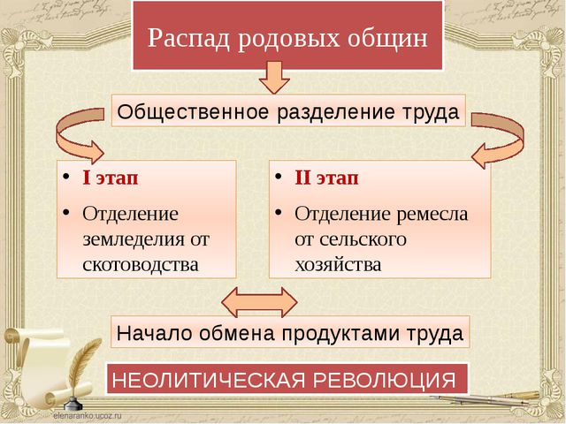 Распад родовых общин I этап Отделение земледелия от скотоводства II этап Отде...