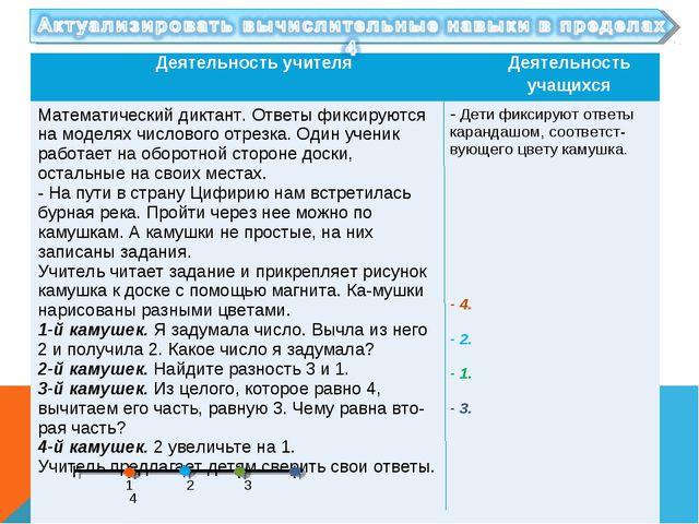 1 2 3 4 Деятельность учителяДеятельность учащихся Математический диктант. От...