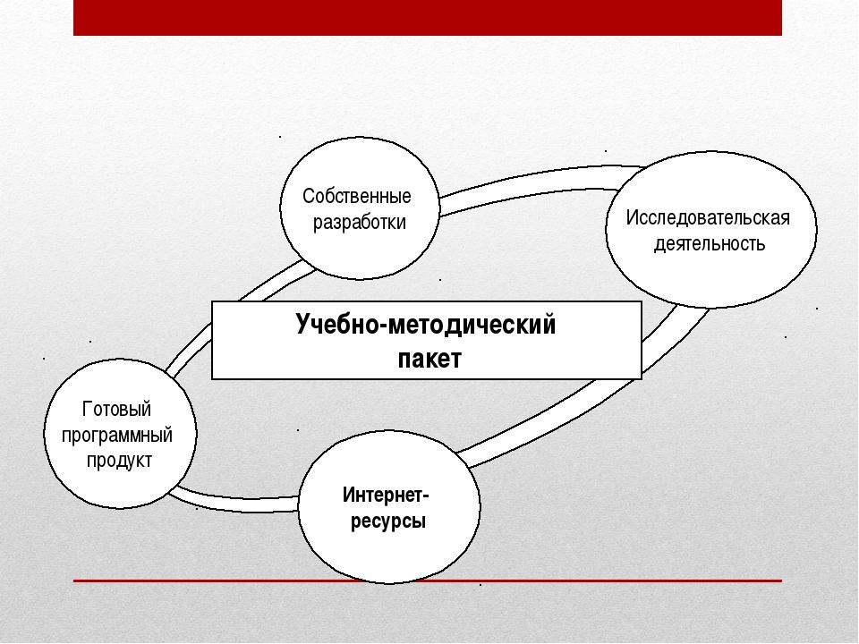 Готовый программный продукт Учебно-методический пакет Исследовательская деяте...