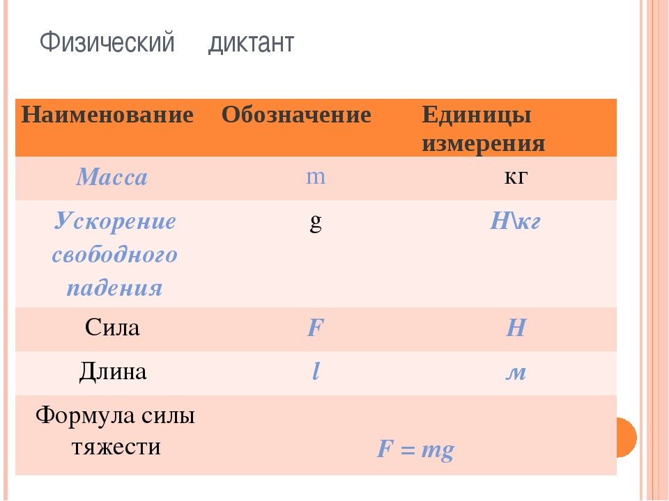 Физический диктант Наименование Обозначение Единицы измерения Масса m кг Уско...
