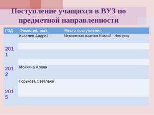 Поступление учащихся в ВУЗ по предметной направленности ГОДФамилия, имяМест