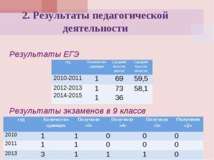 Результаты ЕГЭ  Результаты экзаменов в 9 классе 2. Результаты педагогичес