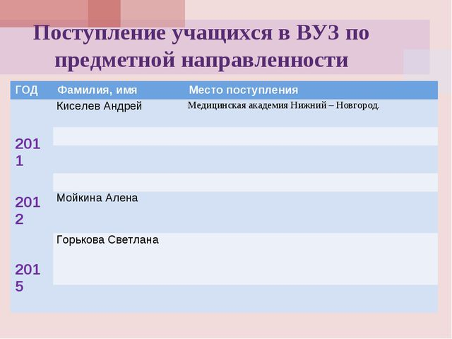 Поступление учащихся в ВУЗ по предметной направленности ГОДФамилия, имяМест...