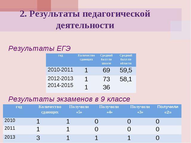Результаты ЕГЭ  Результаты экзаменов в 9 классе 2. Результаты педагогичес...