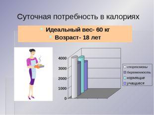 Суточная потребность в калориях Идеальный вес- 60 кг Возраст- 18 лет