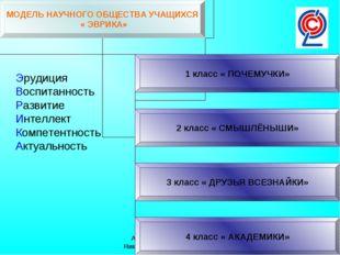 Автор: Щенникова Ирина Николаевна,г Кстово, 2014год Эрудиция Воспитанность Ра