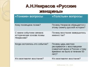 А.Н.Некрасов «Русские женщины» Майманова О.В., 2015 «Тонкие» вопросы «Толсты