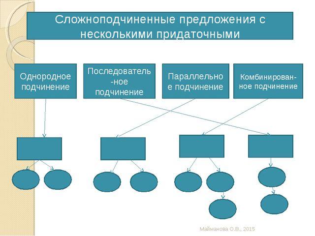Сложноподчиненные предложения с несколькими придаточными Однородное подчинени...