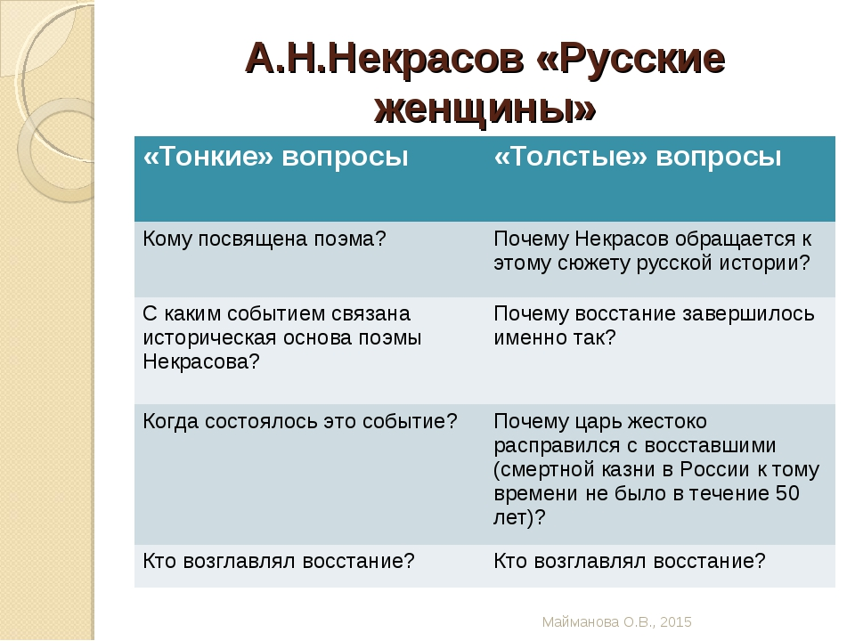 А.Н.Некрасов «Русские женщины» Майманова О.В., 2015 «Тонкие» вопросы «Толсты...