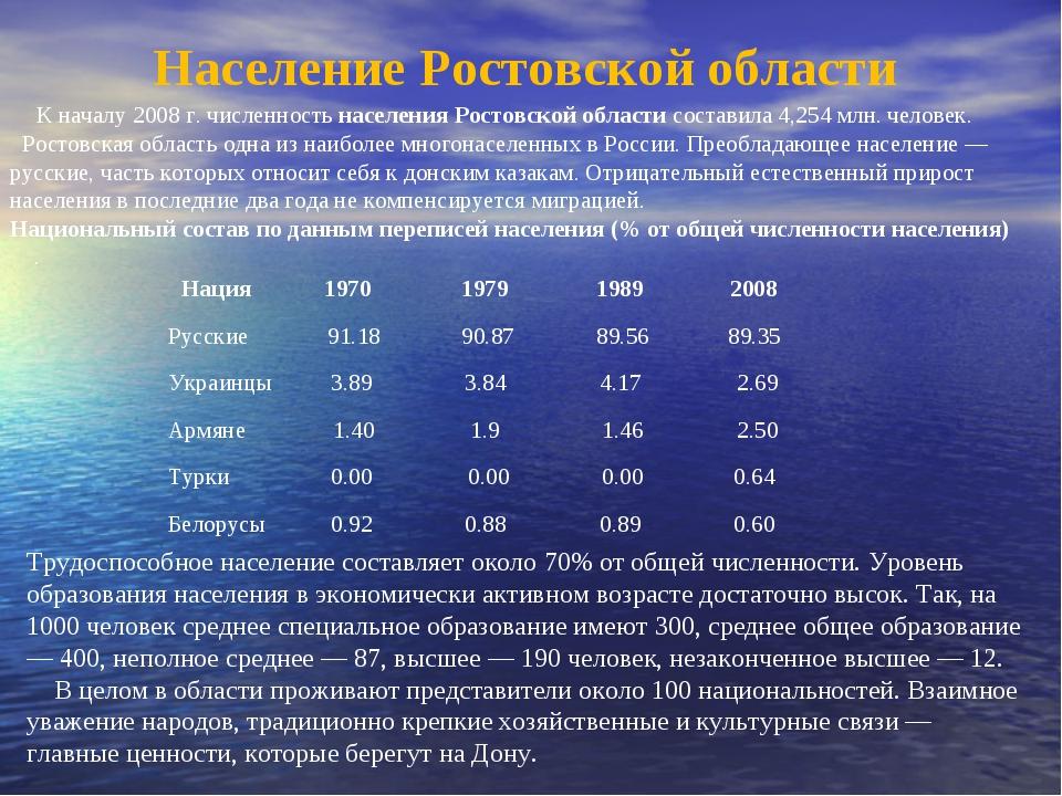 Население Ростовской области К началу 2008 г. численность населения Росто...