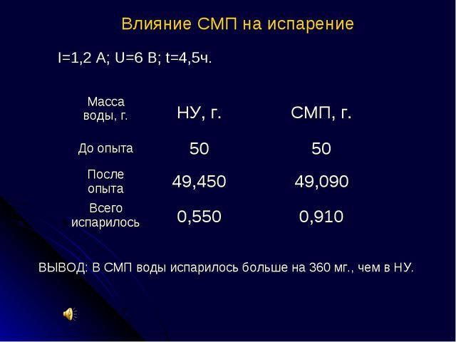 Влияние СМП на испарение I=1,2 A; U=6 B; t=4,5ч. ВЫВОД: В СМП воды испарилось...