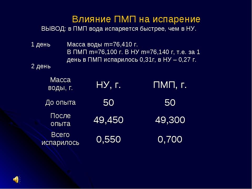 Масса воды m=76,410 г. В ПМП m=76,100 г. В НУ m=76,140 г, т.е. за 1 день в ПМ...