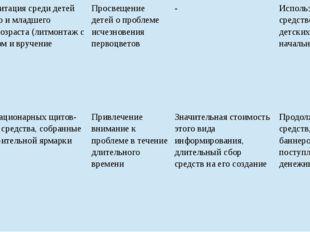 Активная агитация среди детей дошкольного и младшего школьного возраста (литм