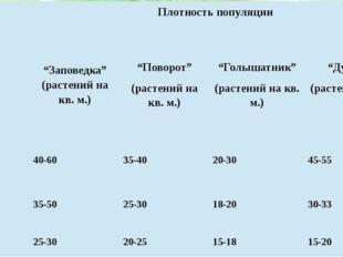 """Год Плотность популяции """"Заповедка"""" (растений на кв. м.) """"Поворот"""" (растений"""
