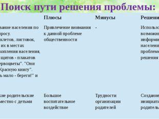 Поиск пути решения проблемы: Варианты Плюсы Минусы Решение группы Информирова