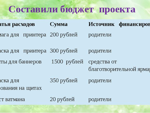 Составили бюджет проекта № Статья расходов Сумма Источник финансирования 1 Бу...